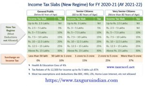 Income Tax New Tax Slab for the F.Y.2020-21