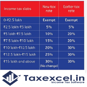 Old and new tax slab
